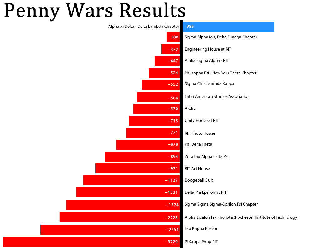 penny wars results